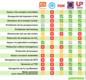 Greenpeace aprueba a Podemos y Unidad Popular y suspende al PP