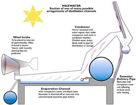 Tecnicas para obtener agua pura - Quitar humedad del ambiente ...