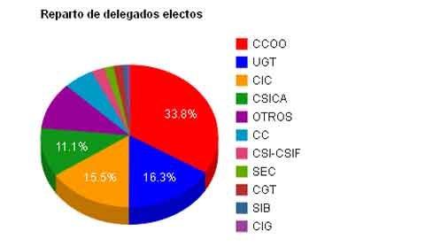 eleciones sindicales: