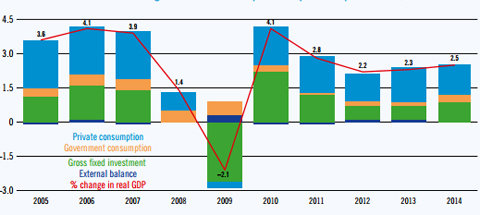 El crecimiento global y sus componentes