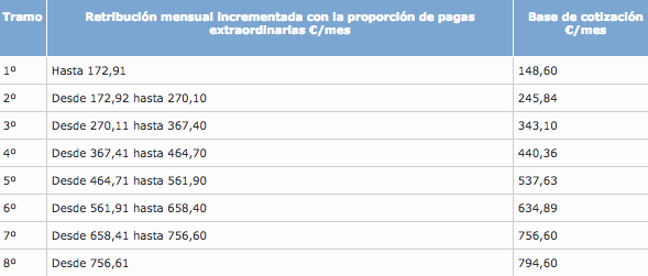 Tablas salariales 2015 hosteleria madrid for Convenio oficinas y despachos alicante