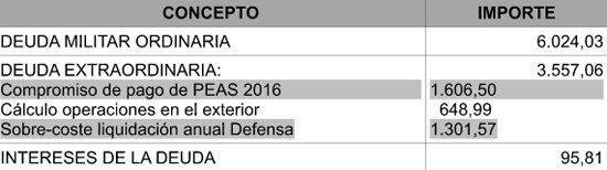 Situación de las fuerzas represivas de España 2015090319094844148