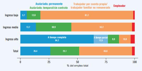 Distribución de la situación en el empleo, por grupo de país según el ingreso, en el último año del que se dispone de datos