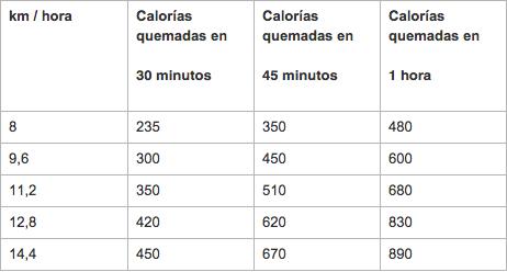 Cosas que debo hacer para bajar de peso