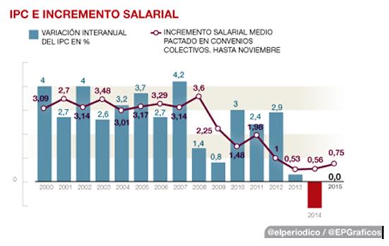 Subida de las pensiones 2016 la gran mentira econom a laboral diario digital nueva tribuna - Actualizacion pension alimentos ipc ...