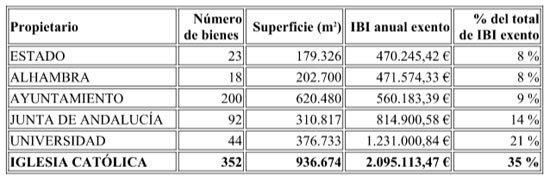 La iglesia cat lica se ahorra 2 millones de euros de ibi for Oficina catastro granada