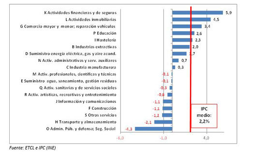 tabla-2-costes-laborales