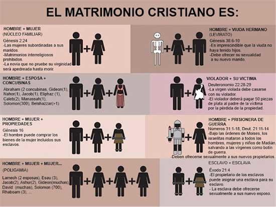La Sexualidad En El Mundo Cristiano Historia Diario Digital