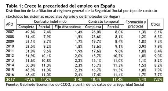 precariedad-laboral-marca-espana-3