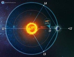clima espacial 2