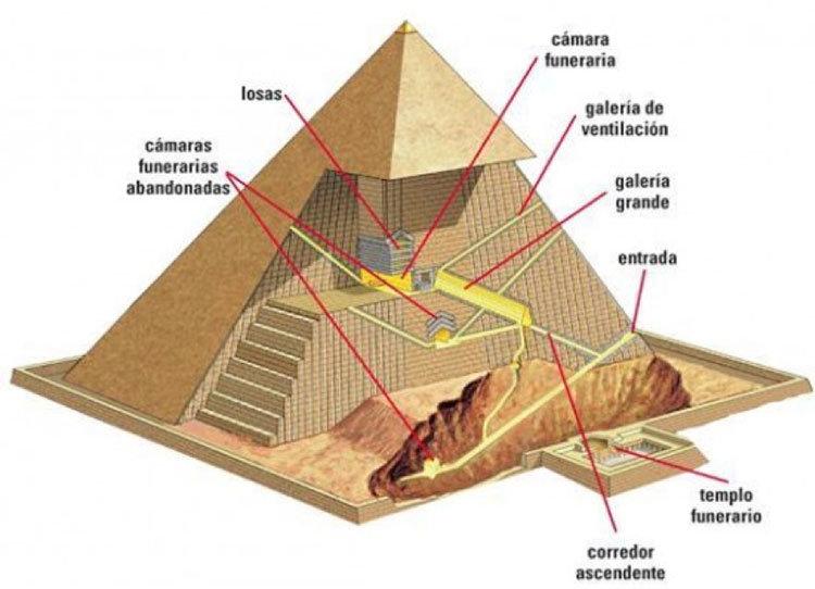 Las pirámides egipcias, una maravilla